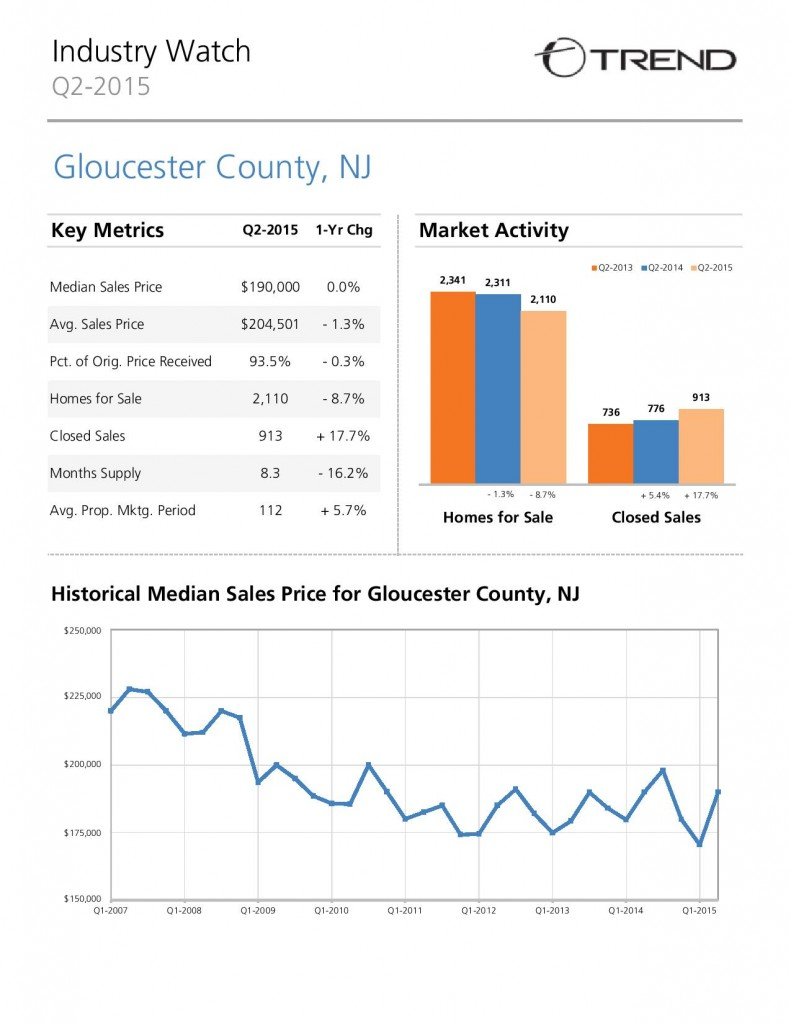 gloucester county real estate market