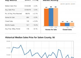 Salem County Real Estate Market - June 2015